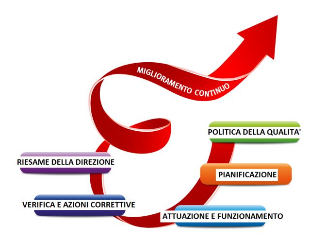 sistemi d gestione